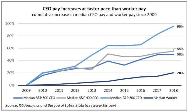 Graph showing that CEO pay increases at faster pace than worker pay.